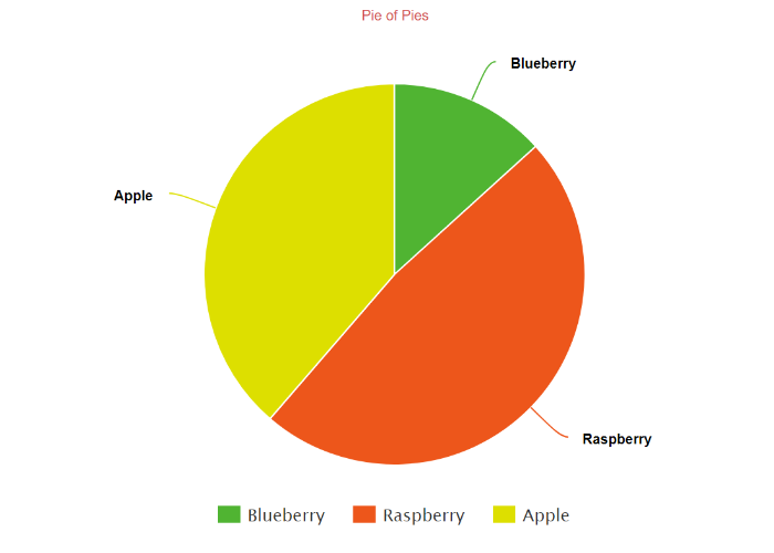 Create a Pie Chart, Free . Customize, download and easily ...