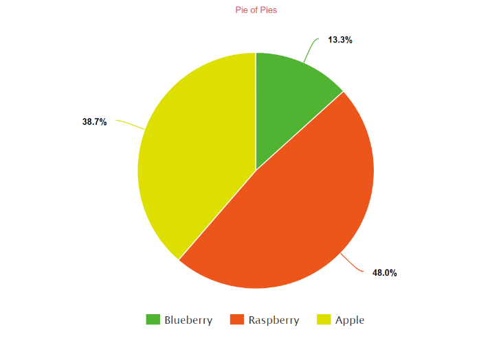 create a pie chart free customize download and easily share