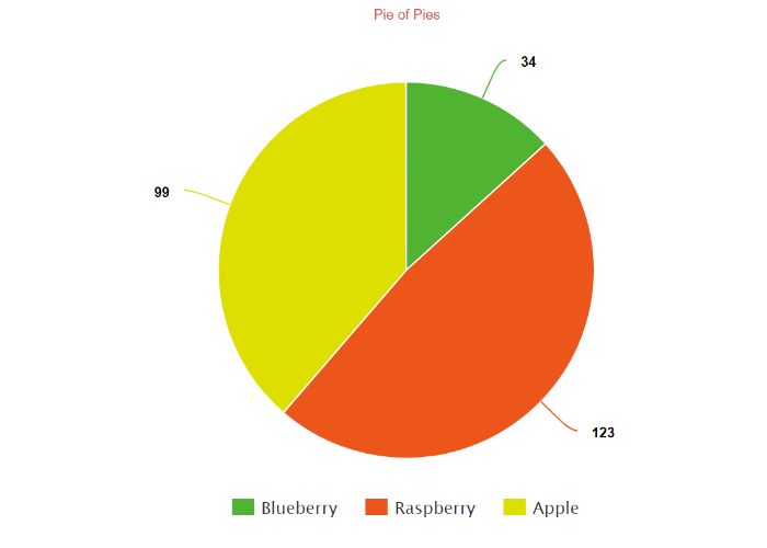 Create a Pie Chart, Free   Customize, download and easily